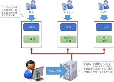 多言語,多通貨でECサイトを運営できるシステムを利用すれば,販売する国・地域ごとにシステムを使い分けることなく,ユーザーに合わせて表示言語や決済通貨を切り替えられる