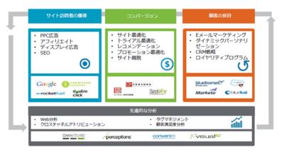 デジタルマーケティングサービスの概要。サイト訪問者の獲得からコンバージョンの拡大,そして顧客の保持まで,一貫してサポートする仕組みを整えている