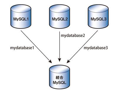 マルチソースレプリケーションのイメージ