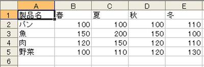 図2 対象データ