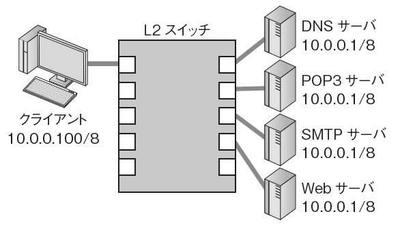 図1 従来のネットワーク機器では実現不可能な構成例