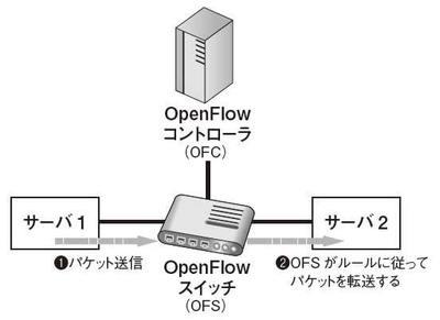 図1 パケット制御方式1(OpenFlowの基本的なパターン)