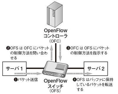 図2 パケット制御方式2(OpenFlowを用いたネットワーク構築後に発生するパターン)