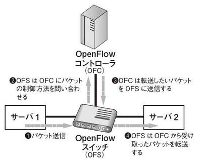 図3 パケット制御方式3(パケット制御方式2(図2)の応用パターン)