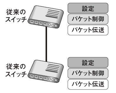 図1 従来のスイッチのスタック構成