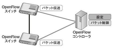 図2 OpenFlowのスタック構成