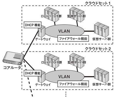 図3 従来のクラウドアーキテクチャ