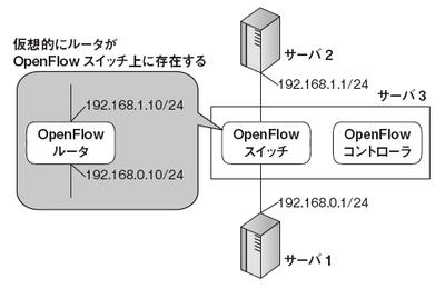 図1 OpenFlowの動作環境
