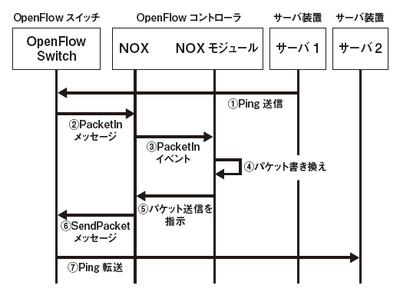 図2 パケットアウト処理時のシーケンス図