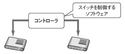 図1 OpenFlowスイッチとコントローラ