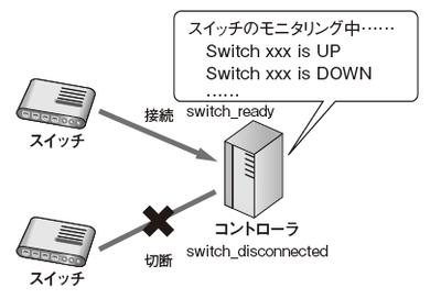 図2 スイッチモニタリングツールの動作