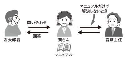 図1 電話サポートの業務手順