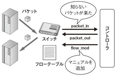 図2 OpenFlowの動作モデル