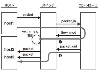 図1 ホスト3台をつなげたリピータハブの動作