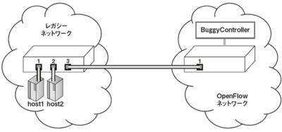 図1 障害を起こしたときのネットワーク構成を簡略化したもの