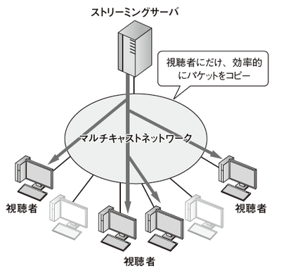 図1 マルチキャストネットワーク