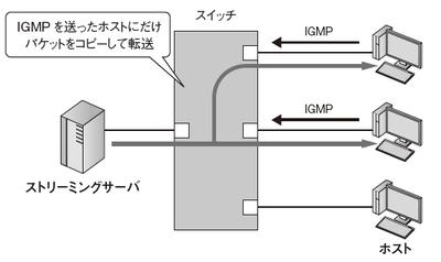 図2 スイッチ1台のマルチキャスト