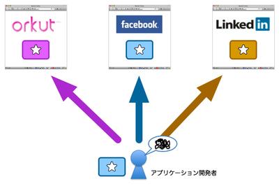 図3 APIの非互換