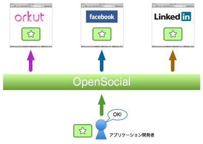 OpenSocialによる共通規格