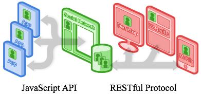 図5 JavaScript APIとRESTful Protocol