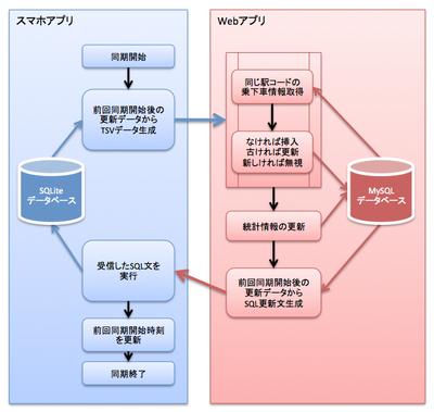 図2 ユーザデータの同期フロー
