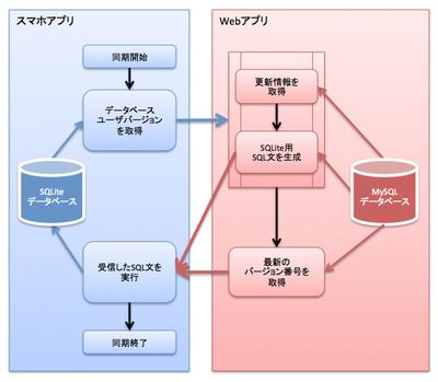 図3 マスタデータの同期フロー