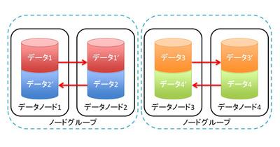 図1 MySQL Clusterのデータノードでのデータ管理