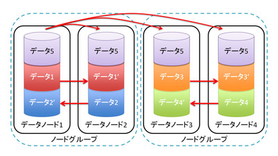 図2 MySQL Cluster 7.5