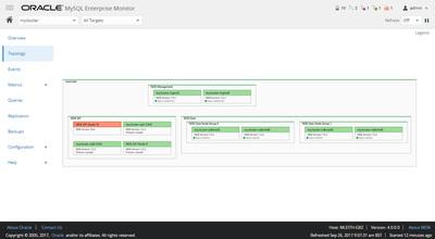 図1 MySQL Enterprise Monitor 4.0のMySQL Clusterトポロジービュー
