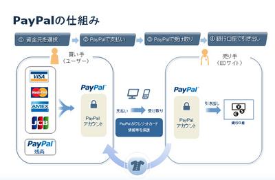 図 PayPalの仕組み