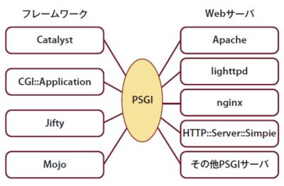 図2 PSGIによるインタフェース共通化