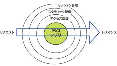 図4 PSGIミドルウェア