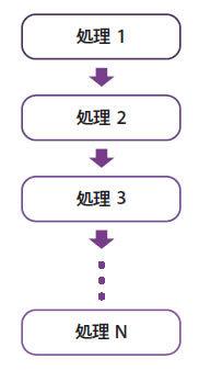 図1 普通のプログラムの処理の遷移