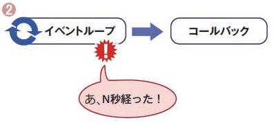 図2 イベント駆動プログラムの処理の遷移