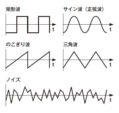 図1 波形の種類