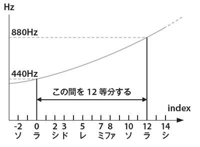 図2 音程と周波数