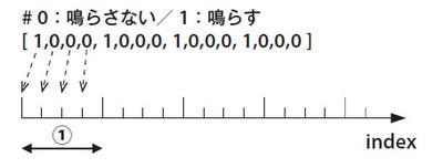 図7 発音タイミング