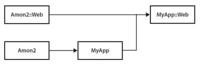 図4 Amon2の継承関係