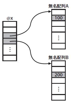 図3 自動生成