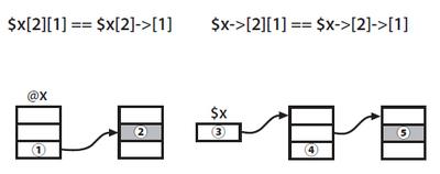 図2 $x[2][1]と$x