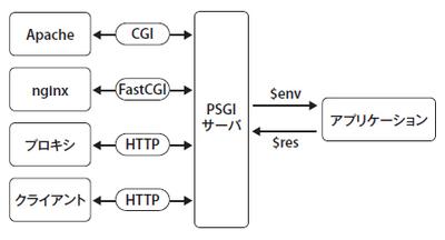 図2 PSGIサーバの役割