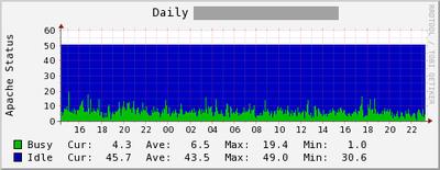 図5 server-statusグラフ