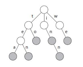 図1 Trie木