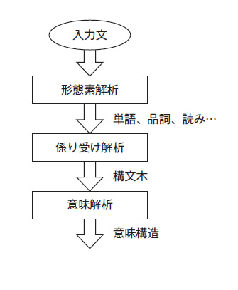 図2 テキスト解析の流れ