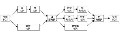 図3 Lattice構造