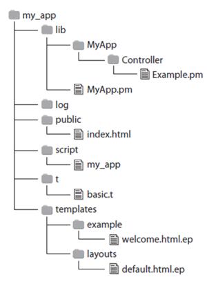 図5 Mojoliciousアプリケーションのディレクトリ構造