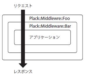 図1 Plack::Middlewareの概念図