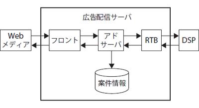 図2 広告配信サーバ