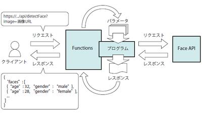 図3 システム構成
