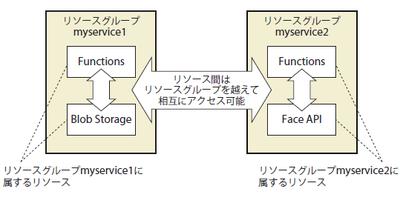 図4 リソースとリソースグループ